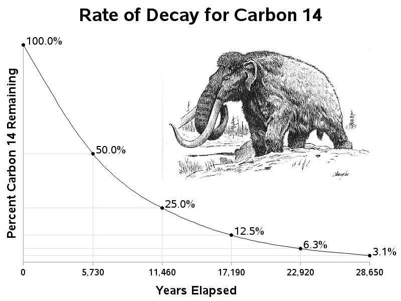 carbon dating is used to determine By decay rate of carbon 14 it is simply called as radiocarbon dating or carbon-14 dating carbon-14 is a radioactive isotope of carbon, with a half-life of 5,730 years.