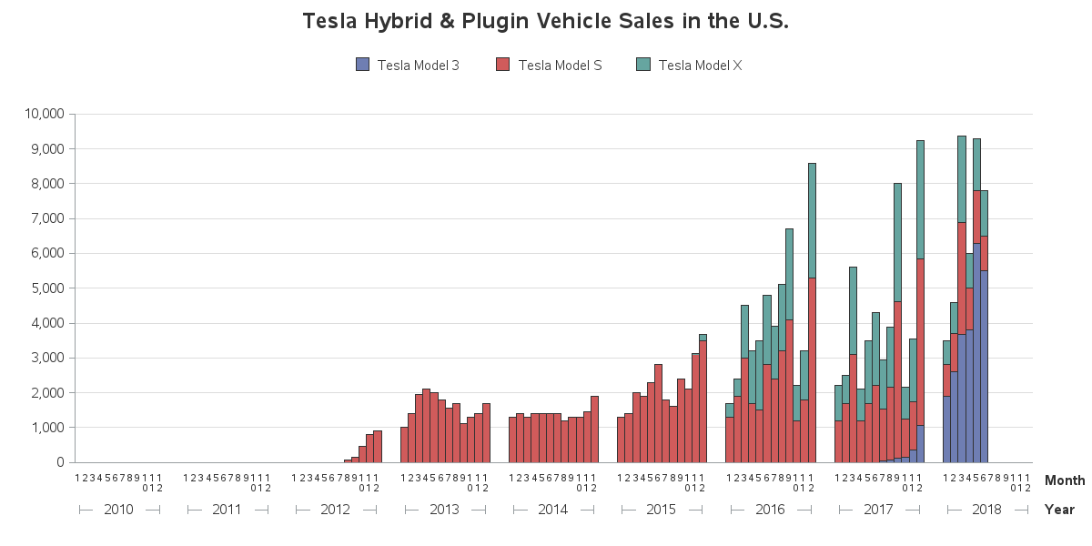 Hybrid Amp Plugin Vehicle Sales In The U S