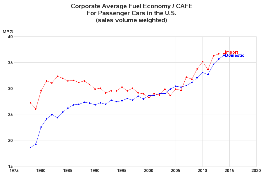 a report on corporate average fuel economy Draft technical assessment report: midterm evaluation of light-duty vehicle greenhouse gas emission standards and corporate average fuel economy standards for model years 2022-2025 &epa united states environmental protection agency california environmental protection agency ©•air resources board rnhtsa.