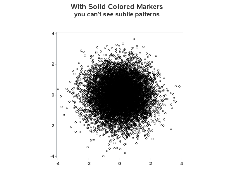 Very dense scatter plot, which looks like a black blob.