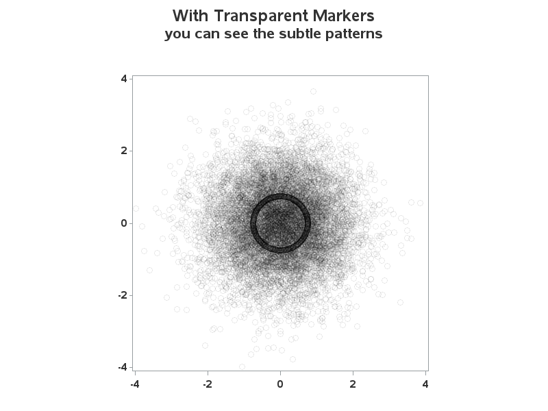 Same scatter plot, with alpha-transparent colors -- the hidden pattern becomes visible.