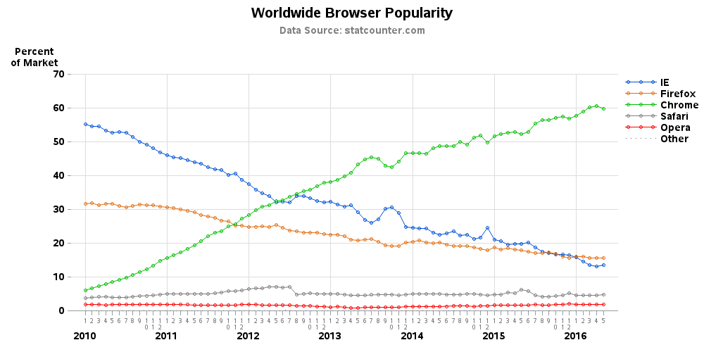 Worldwide Browser Popularity
