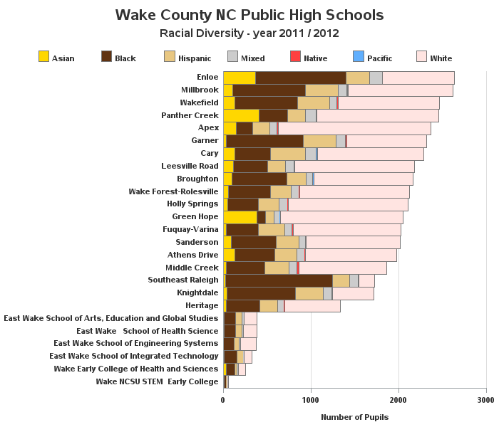 wake county public school board the