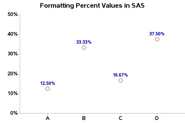 How to show percent values in SAS
