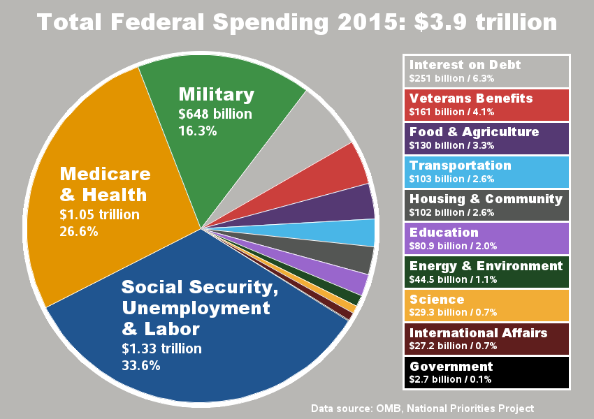 2015 Budget Pie Chart together with  on us budget for 2015 disgusting pie chart