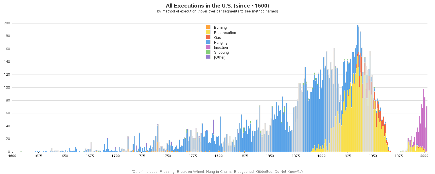 Executions in the U.S.