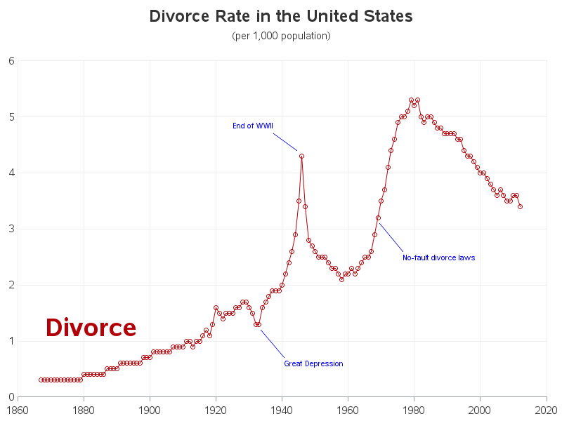 an analysis of divorce in america The causes of divorce uploaded by carmcca28 on mar 29, 2006 the causes of divorce in america today, one of many people's main life goals is to marry the first person they fall in love with, live happily ever after, and skip gleefully away to live the american dream.