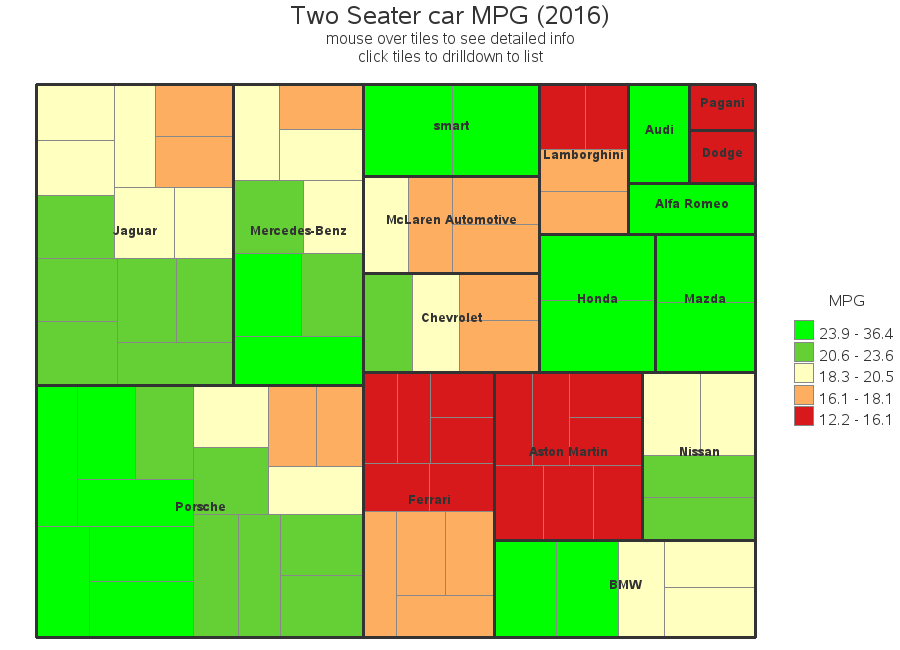 Gasoline Prices In Us Gasoline Taxes In Us Suv Miles Gallon Mpg Timeline Trend Tree Map