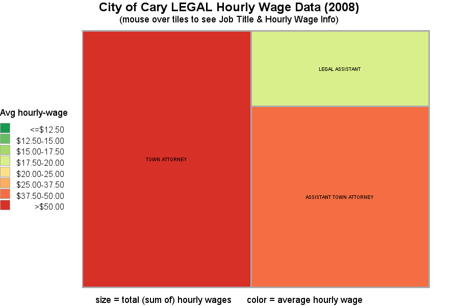 Attorney Hourly Rate