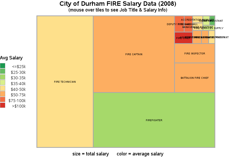 City of Durham FIRE Salary Data (2008)
