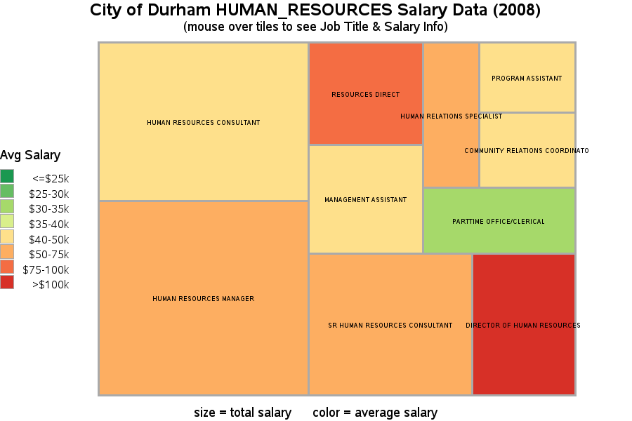 City of Durham HUMAN_RESOURCES Salary Data (2008)