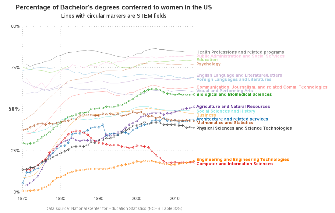 Colors And Cultures U S Co2 Emissions Us Women Degrees Doctor Who Ratings