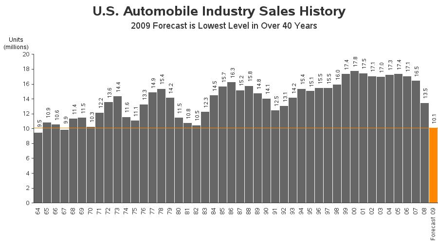 Chrysler >> Robert Allison's SAS/Graph Samples!