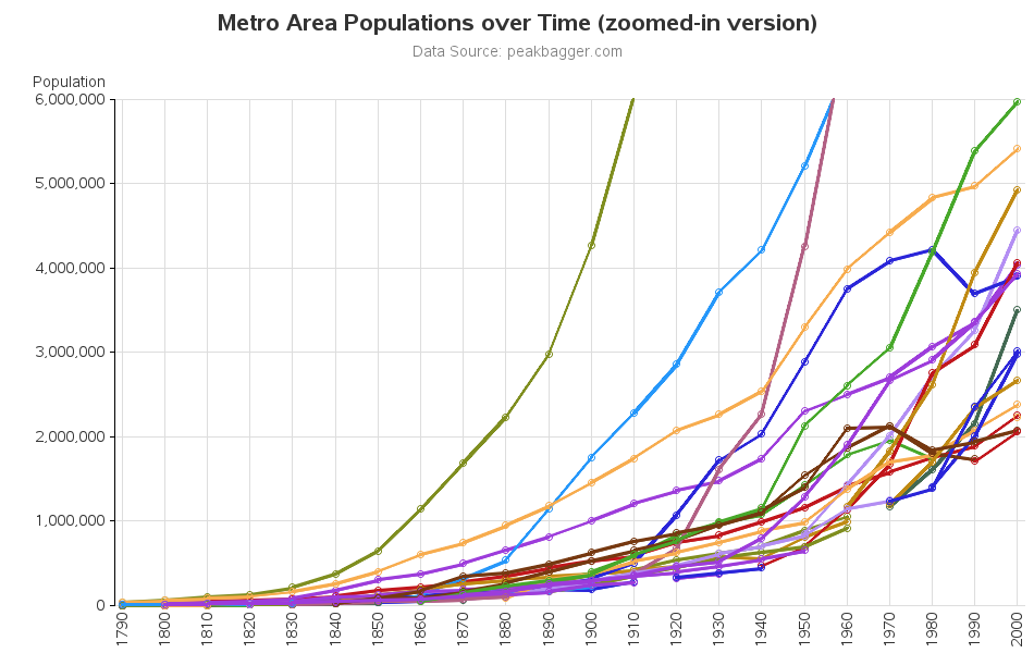Metro Area Population Rank over Time (for latest Top-20)