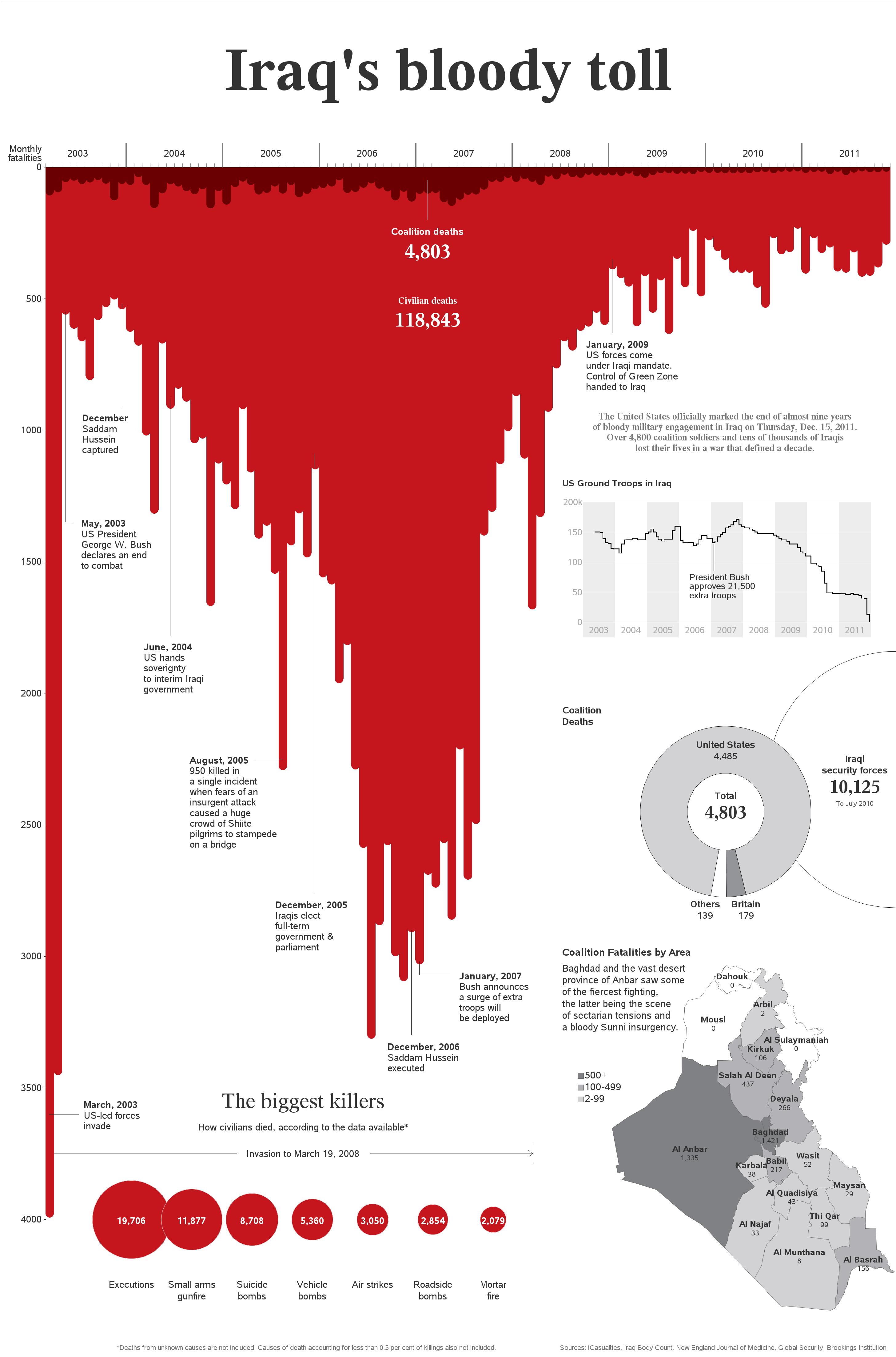 Robert Allison's SAS/Graph InfoGraphics!